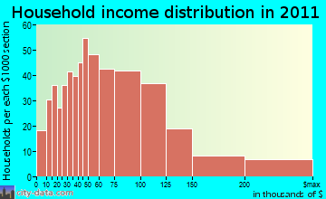 Rehoboth household income distribution