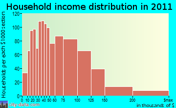 North Attleborough household income distribution