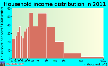 Freetown household income distribution
