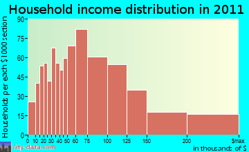 Easton household income distribution