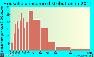 Dighton household income distribution