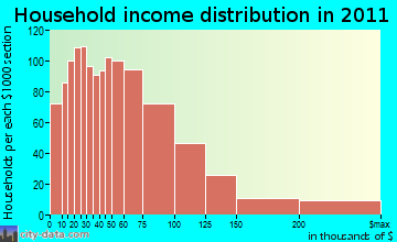 Dartmouth household income distribution