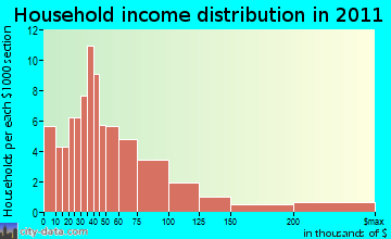 New Marlborough household income distribution