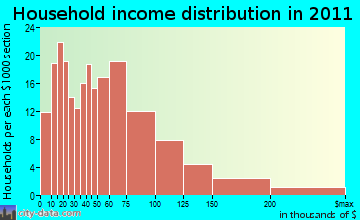 Hadley household income distribution