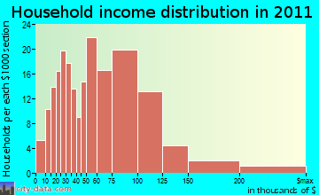 Southampton household income distribution
