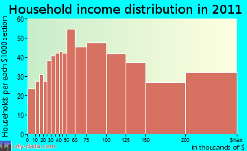 Acton household income distribution