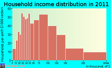 Ashland household income distribution