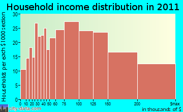 Bedford household income distribution