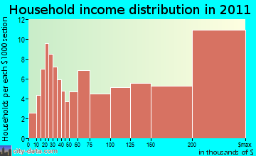 Carlisle household income distribution