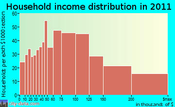 Holliston household income distribution