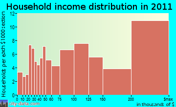Sherborn household income distribution
