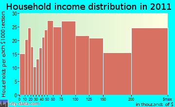 Wayland household income distribution