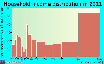 Weston household income distribution