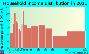 Cohasset household income distribution