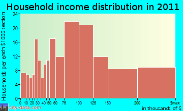 Norfolk household income distribution