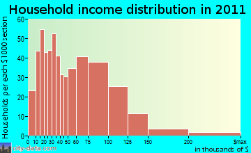 Carver household income distribution