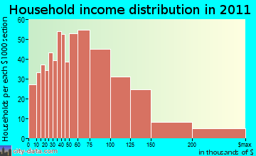 East Bridgewater household income distribution