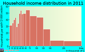 Pembroke household income distribution