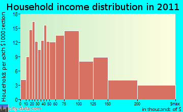 Boylston household income distribution