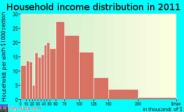Douglas household income distribution