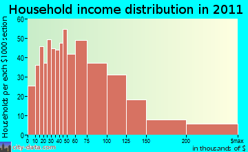 Grafton household income distribution