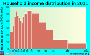 Holden household income distribution