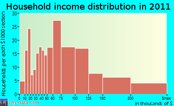 Sterling household income distribution