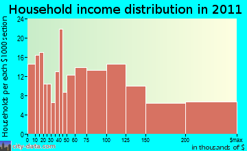 Upton household income distribution