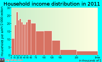 West Boylston household income distribution