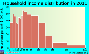 Abington household income distribution