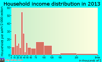 Buzzards Bay household income distribution