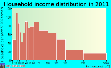 Dedham household income distribution