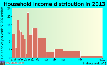 East Dennis household income distribution