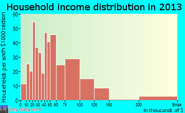 East Falmouth household income distribution