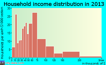 East Harwich household income distribution