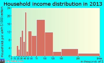 Forestdale household income distribution