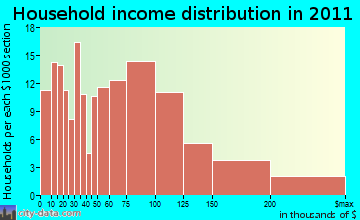 Hopedale, MA household income