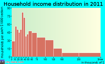 Hull household income distribution