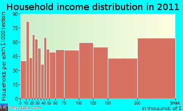 Lexington, MA household income