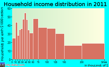 Longmeadow household income distribution
