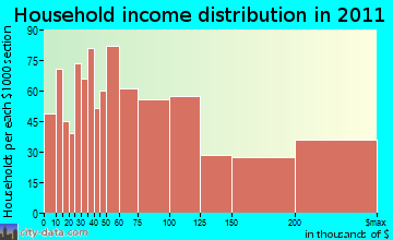 Marblehead household income distribution