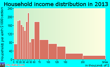 Marlborough household income distribution