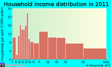 Medfield household income distribution