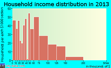 Middleborough Center household income distribution