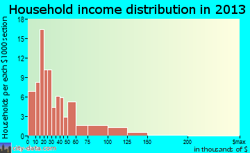 Lexington household income distribution