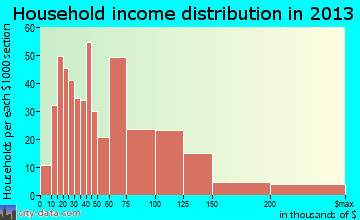 Lambertville household income distribution
