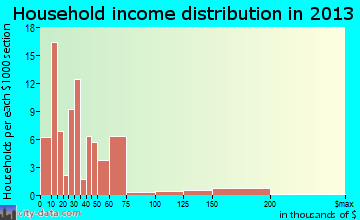 Lake Michigan Beach household income distribution