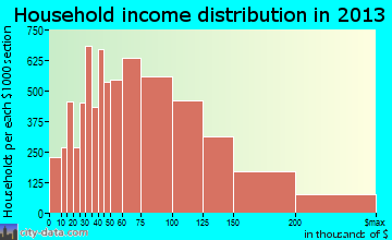 Gilbert household income distribution