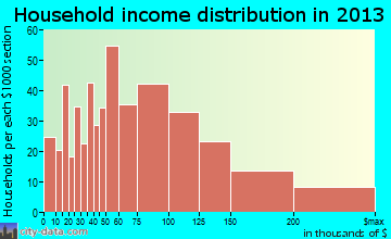 Grosse Pointe Woods household income distribution