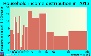 Grosse Pointe Farms household income distribution